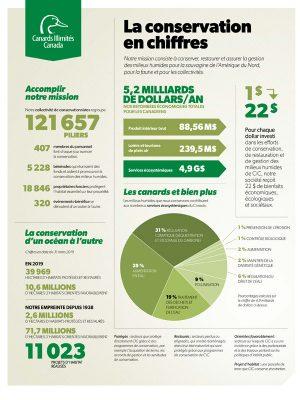 La conservation en chiffres